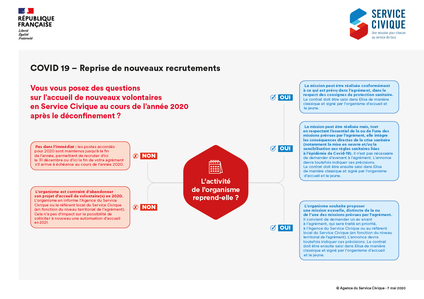 reprise recrutement service civique